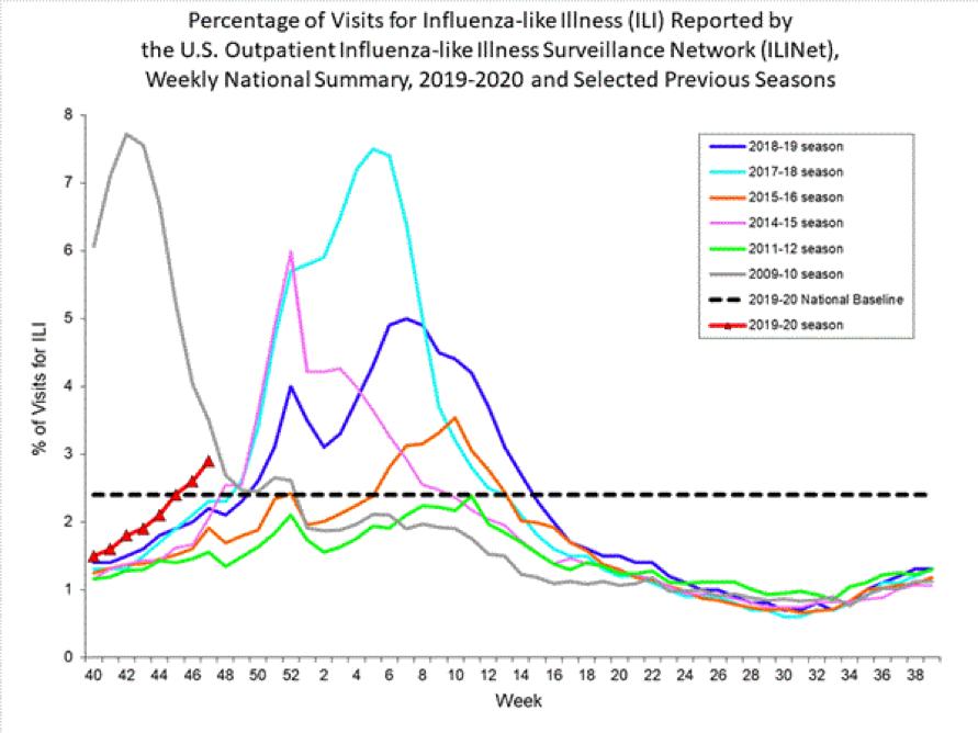 influenza  flu  update for week ending 11-30-19